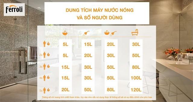 (Tiếng Việt) Hướng dẫn chọn máy nước nóng Ferroli hiệu quả và tiết kiệm
